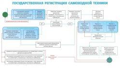 Регистрация спецтехники в Ростехнадзоре