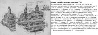 Коробка передач трактора Т 4